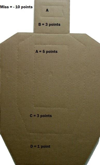 USPSA Target with scoring